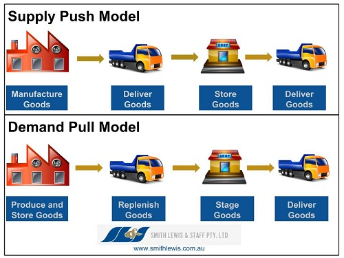 Types of supply chain models